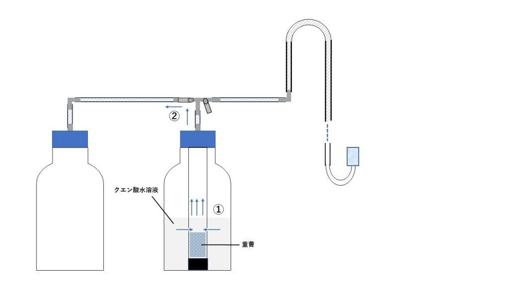 Co2 式 化学 反応
